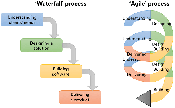 A visual representation of the Waterfall project management style versus the Agile project management style.