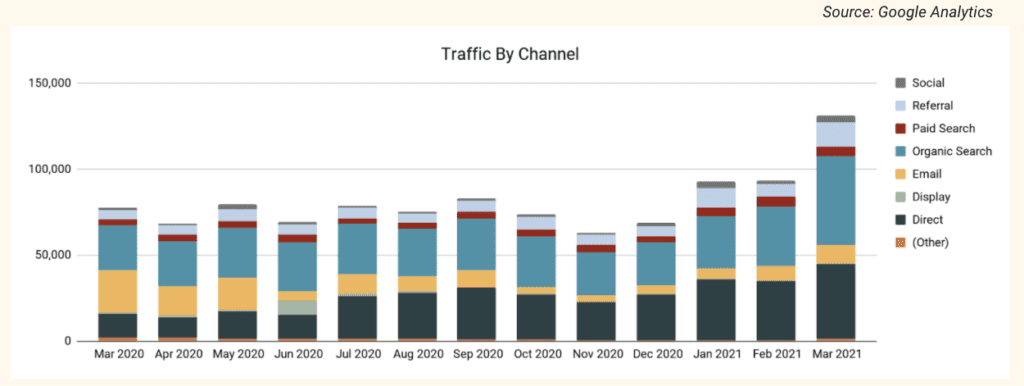 traffic by channel graph example